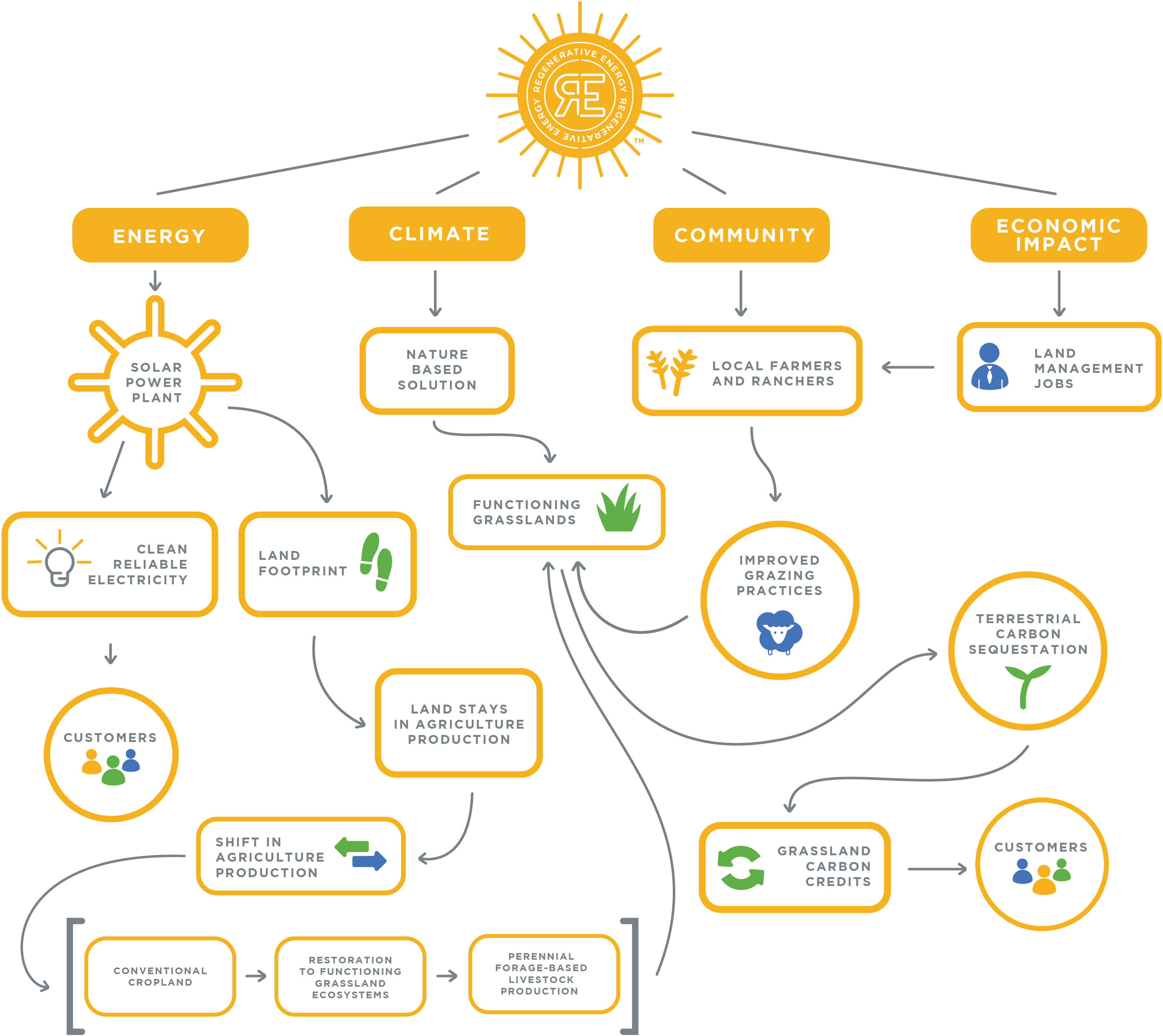Flow of Regenerative Energy™'s components and benefits