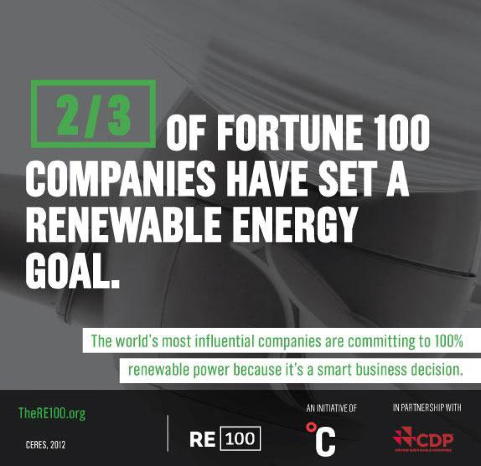 2/3 Fortune 100 Companies have set a renewable energy goal statistic