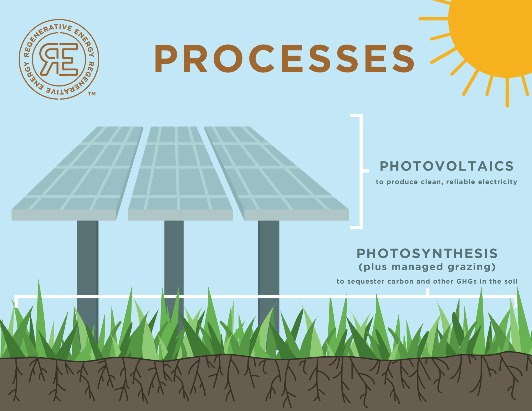 regenerative energy process graphic